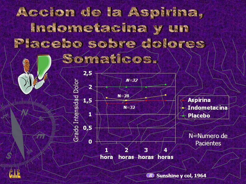 N=32 N=28 N=32 Grado Intensidad Dolor N=Numero de Pacientes R Sunshine y col, 1964