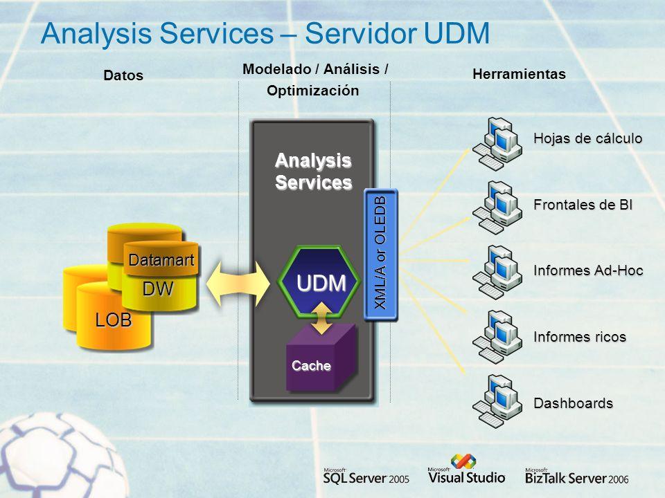 LOB AnalysisServices Analysis Services – Servidor UDM Modelado / Análisis / Optimización Herramientas Datos UDM Cache Dashboards Informes ricos Frontales de BI Hojas de cálculo Informes Ad-Hoc XML/A or OLEDB DW Datamart