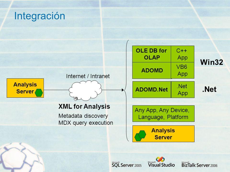Integración Analysis Server Any App, Any Device, Language, Platform Analysis Server XML for Analysis ADOMD VB6 App Win32 OLE DB for OLAP C++ App ADOMD.Net.Net App.Net Metadata discovery MDX query execution Internet / Intranet