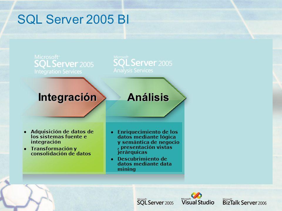 Adquisición de datos de los sistemas fuente e integración Transformación y consolidación de datos Integración SQL Server 2005 BI Enriquecimiento de los datos mediante lógica y semántica de negocio, presentación vistas jerárquicas Descubrimiento de datos mediante data mining Análisis