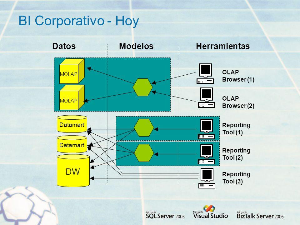 BI Corporativo - Hoy DW Datamart Modelos Reporting Tool (3) MOLAP Reporting Tool (2) HerramientasDatos OLAP Browser (2) OLAP Browser (1) Reporting Tool (1)