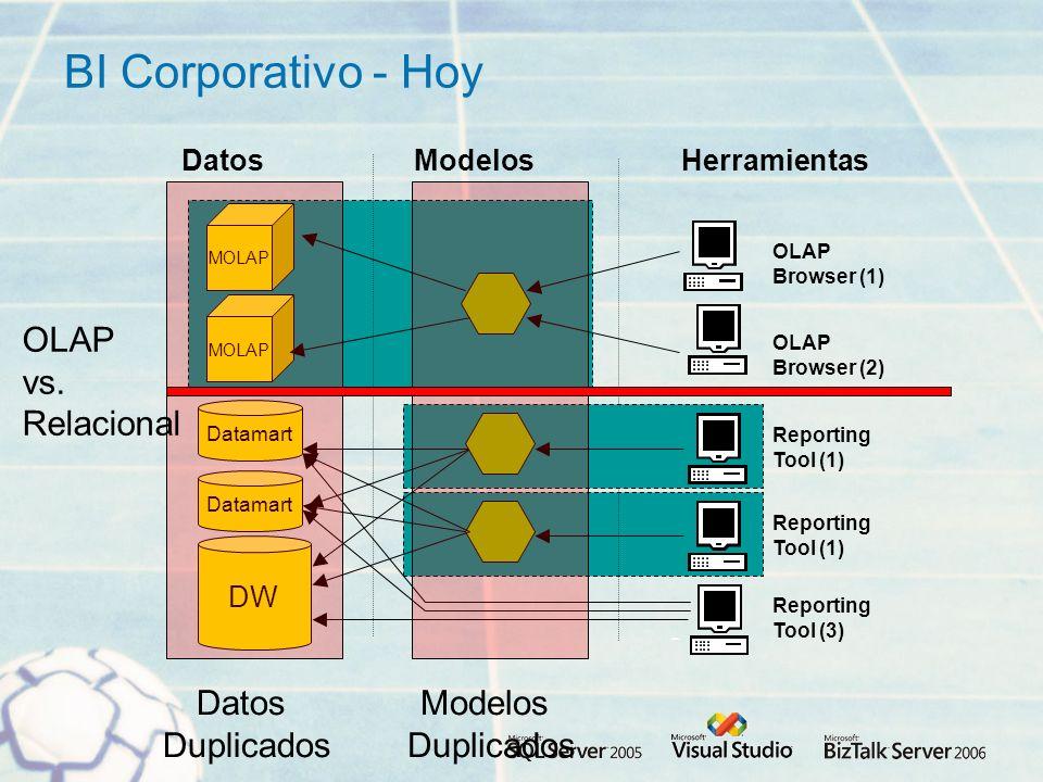 BI Corporativo - Hoy DW Datamart Modelos Reporting Tool (3) MOLAP Reporting Tool (1) HerramientasDatos OLAP Browser (2) OLAP Browser (1) Reporting Tool (1) Datos Duplicados Modelos Duplicados OLAP vs.