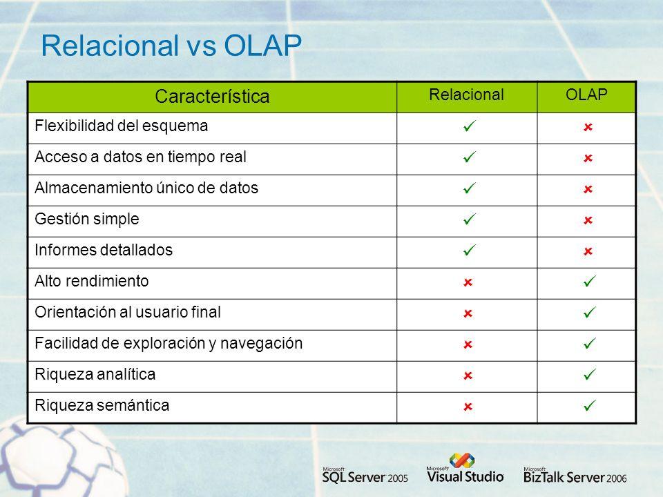 Relacional vs OLAP Característica RelacionalOLAP Flexibilidad del esquema Acceso a datos en tiempo real Almacenamiento único de datos Gestión simple Informes detallados Alto rendimiento Orientación al usuario final Facilidad de exploración y navegación Riqueza analítica Riqueza semántica