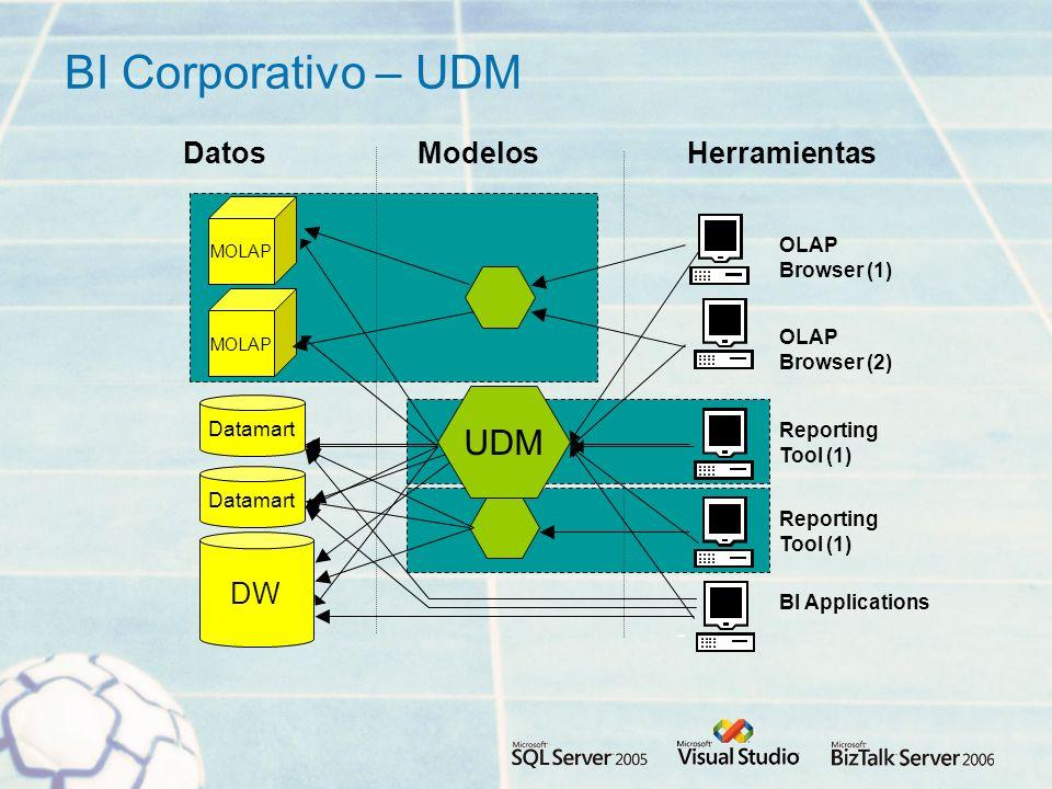 BI Corporativo – UDM DW Datamart Modelos BI Applications MOLAP Reporting Tool (1) HerramientasDatos OLAP Browser (2) OLAP Browser (1) Reporting Tool (1) UDM