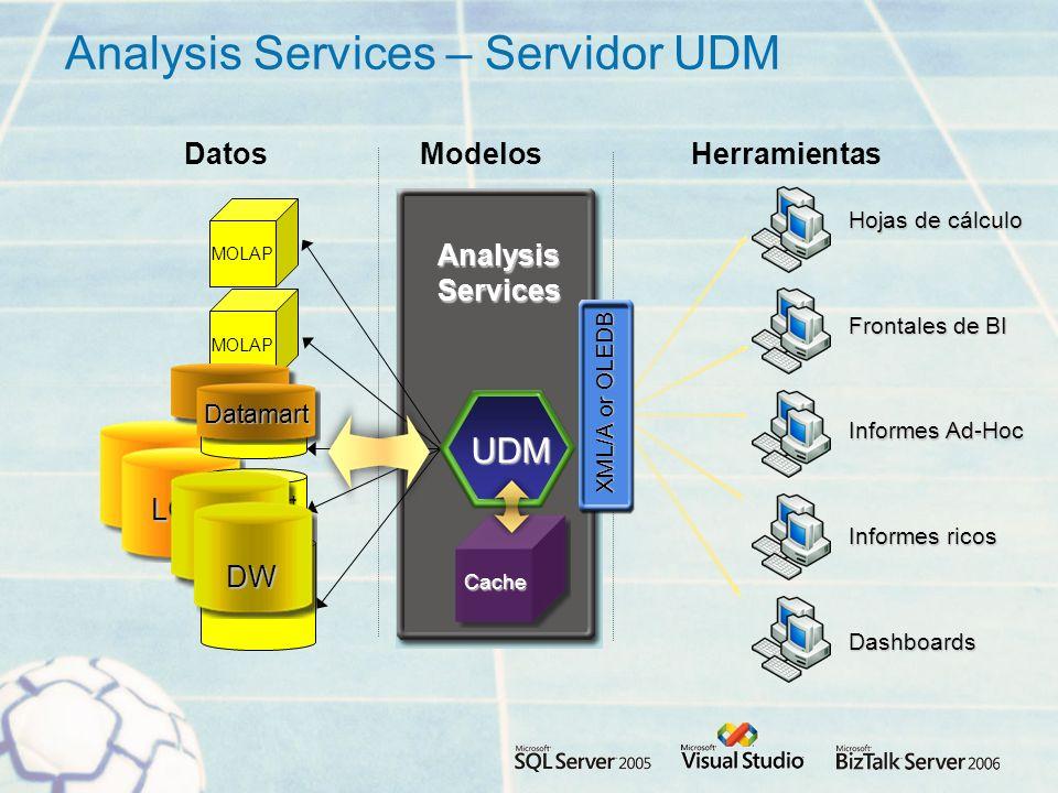 LOB AnalysisServices MOLAP Analysis Services – Servidor UDM DW Datamart ModelosHerramientasDatos UDM Cache Dashboards Informes ricos Frontales de BI Hojas de cálculo Informes Ad-Hoc XML/A or OLEDB DW Datamart