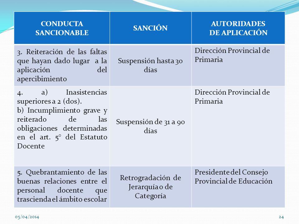 CONDUCTA SANCIONABLE SANCIÓN AUTORIDADES DE APLICACIÓN 3. Reiteración de las faltas que hayan dado lugar a la aplicación del apercibimiento Suspensión