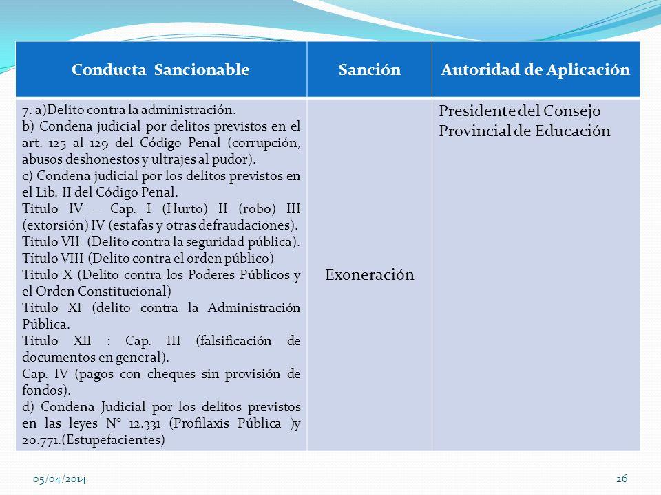Conducta SancionableSanciónAutoridad de Aplicación 7. a)Delito contra la administración. b) Condena judicial por delitos previstos en el art. 125 al 1