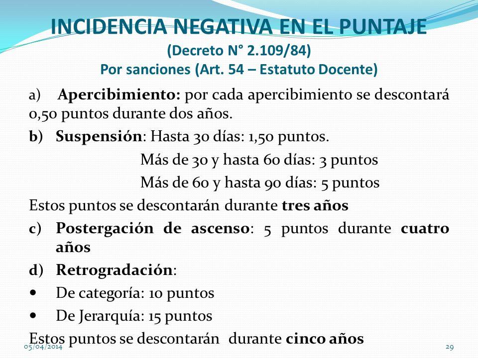 INCIDENCIA NEGATIVA EN EL PUNTAJE (Decreto N° 2.109/84) Por sanciones (Art. 54 – Estatuto Docente) a) Apercibimiento: por cada apercibimiento se desco