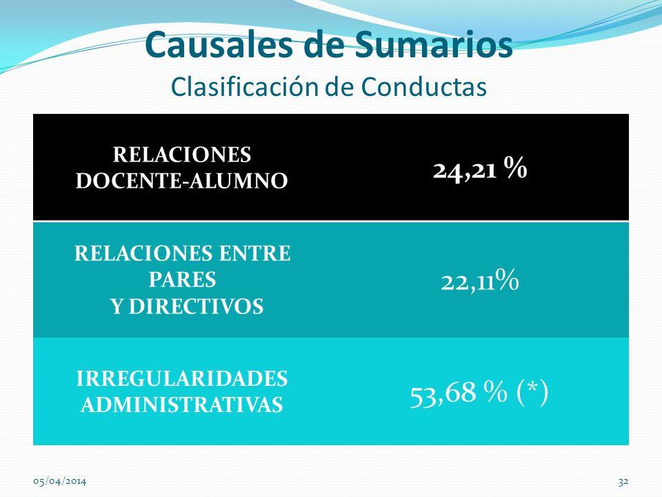 Causales de Sumarios Clasificación de Conductas RELACIONES DOCENTE-ALUMNO 24,21 % RELACIONES ENTRE PARES Y DIRECTIVOS 22,11% IRREGULARIDADES ADMINISTR