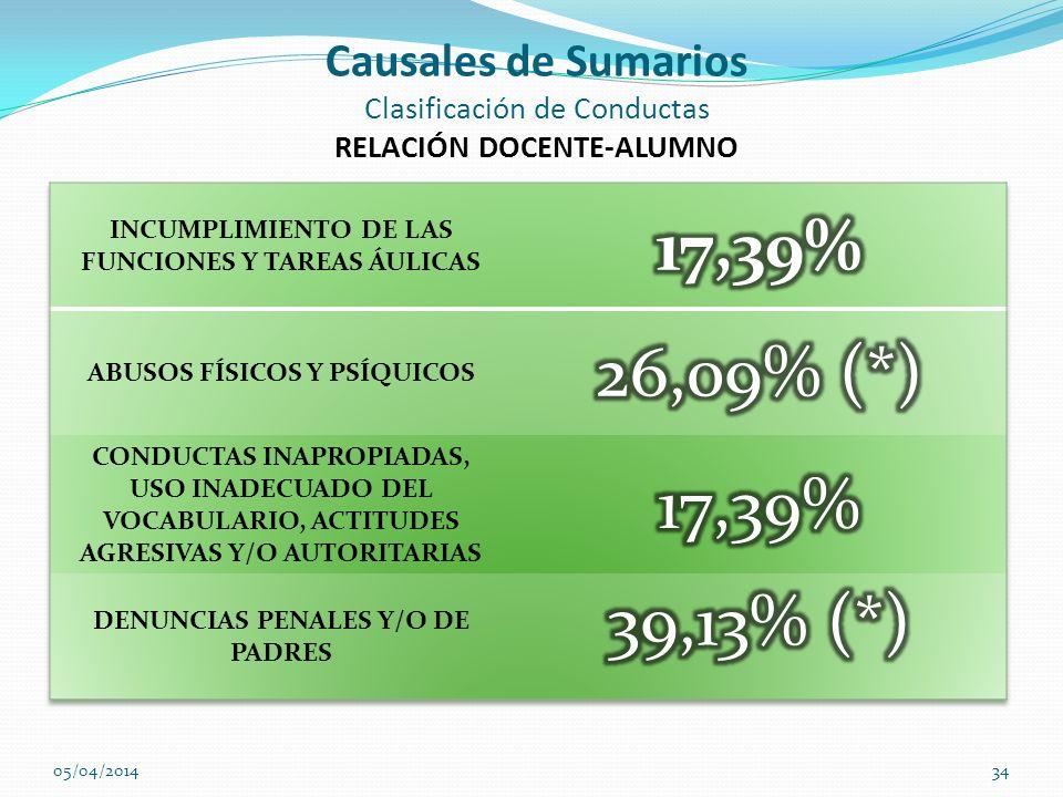Causales de Sumarios Clasificación de Conductas RELACIÓN DOCENTE-ALUMNO 05/04/201434