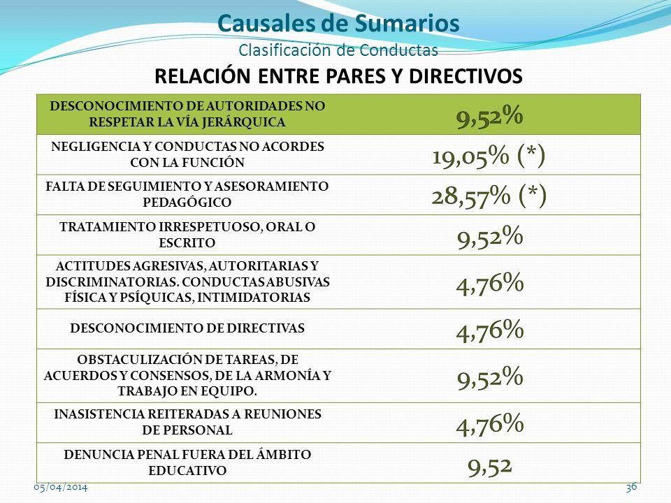 Causales de Sumarios Clasificación de Conductas RELACIÓN ENTRE PARES Y DIRECTIVOS DESCONOCIMIENTO DE AUTORIDADES NO RESPETAR LA VÍA JERÁRQUICA NEGLIGE