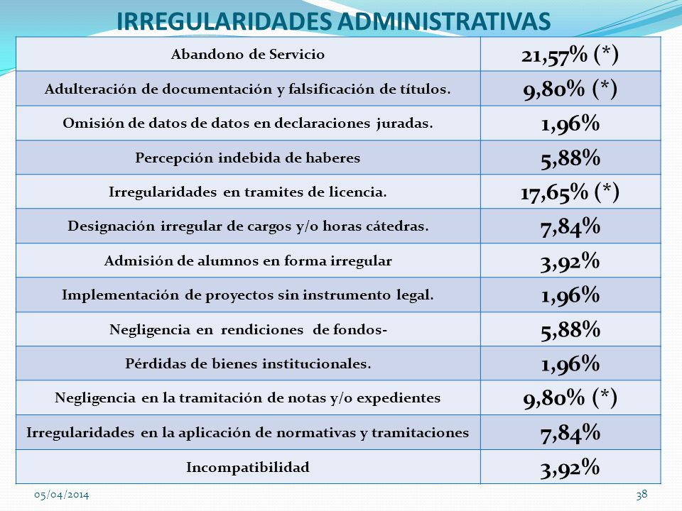 IRREGULARIDADES ADMINISTRATIVAS Abandono de Servicio 21,57% (*) Adulteración de documentación y falsificación de títulos. 9,80% (*) Omisión de datos d