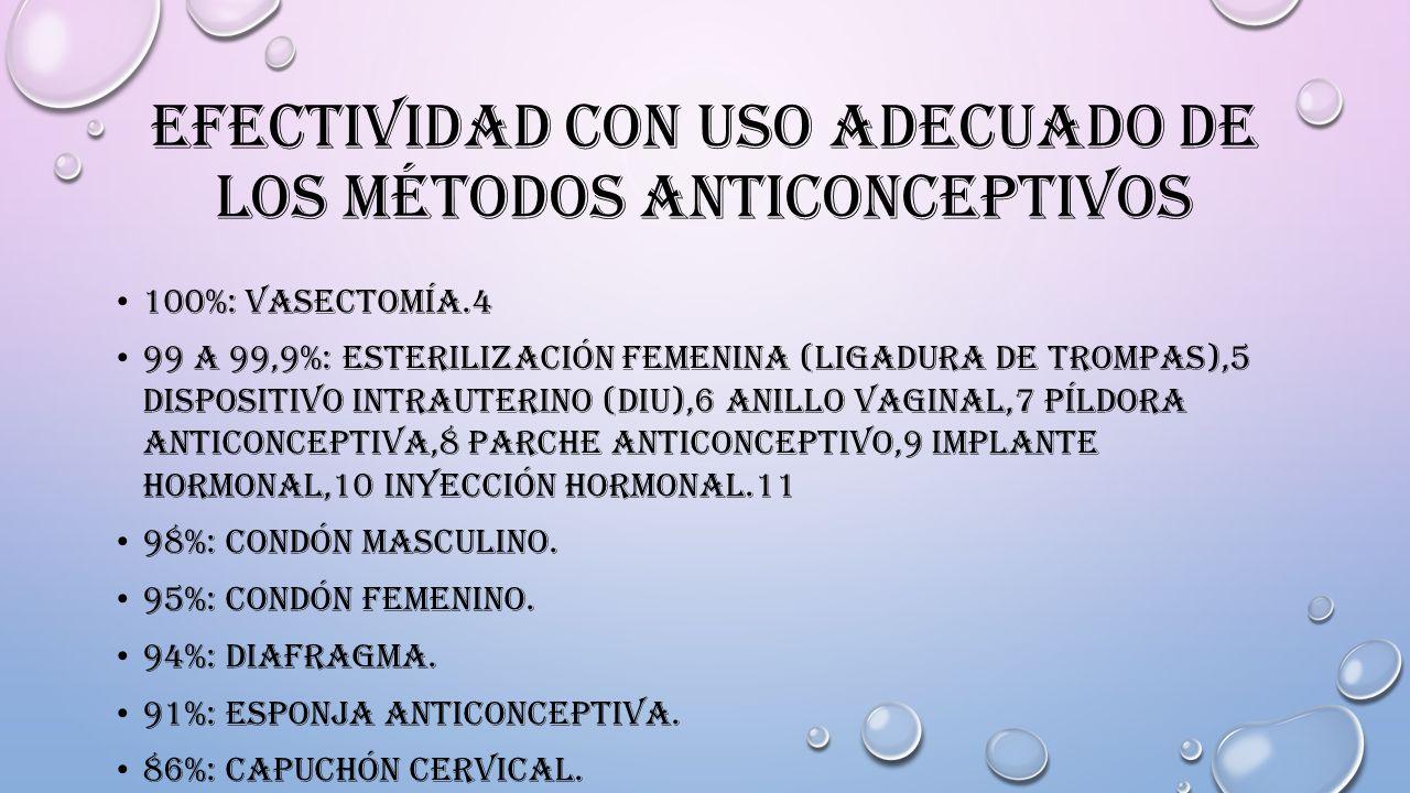 EFECTIVIDAD CON USO ADECUADO DE LOS MÉTODOS ANTICONCEPTIVOS 100%: VASECTOMÍA.4 99 A 99,9%: ESTERILIZACIÓN FEMENINA (LIGADURA DE TROMPAS),5 DISPOSITIVO