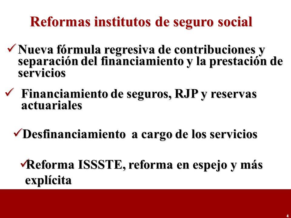 4 Reformas institutos de seguro social Nueva fórmula regresiva de contribuciones y separación del financiamiento y la prestación de servicios Nueva fó