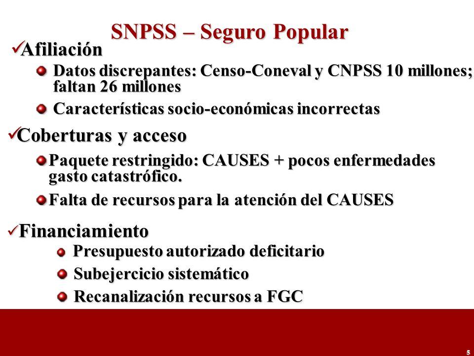 5 SNPSS – Seguro Popular Datos discrepantes: Censo-Coneval y CNPSS 10 millones; faltan 26 millones Características socio-económicas incorrectas Afilia