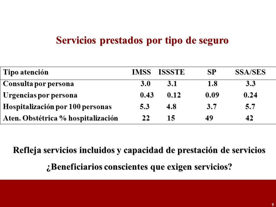 7 Tipo atención IMSS ISSSTE SP SSA/SES Consulta por persona 3.0 3.1 1.8 3.3 Urgencias por persona 0.43 0.12 0.09 0.24 Hospitalización por 100 personas