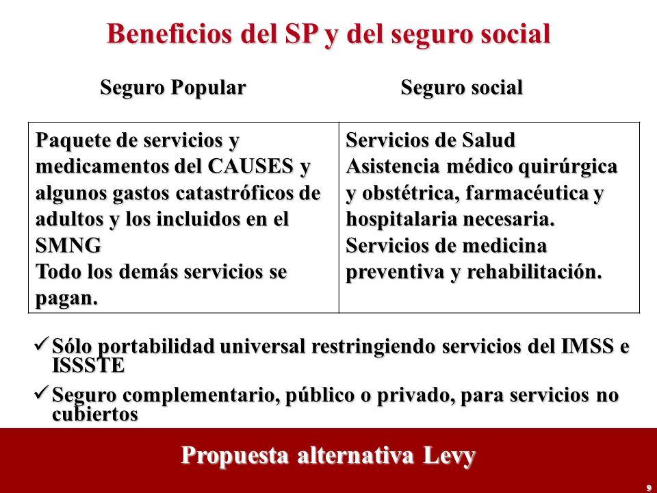9 Beneficios del SP y del seguro social Paquete de servicios y medicamentos del CAUSES y algunos gastos catastróficos de adultos y los incluidos en el