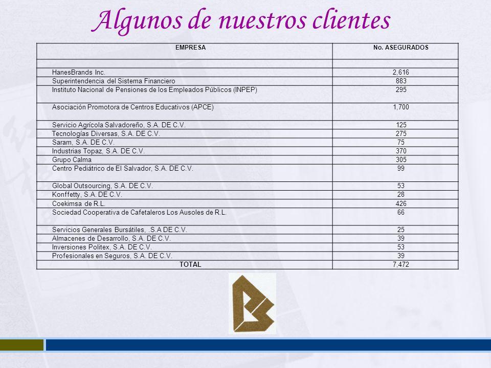 Algunos de nuestros clientes EMPRESANo. ASEGURADOS HanesBrands Inc.2,616 Superintendencia del Sistema Financiero883 Instituto Nacional de Pensiones de