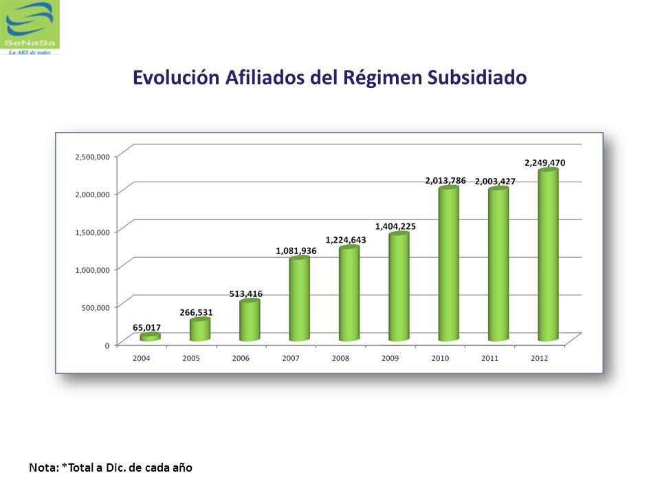 Evolución Afiliados del Régimen Subsidiado Nota: *Total a Dic. de cada año