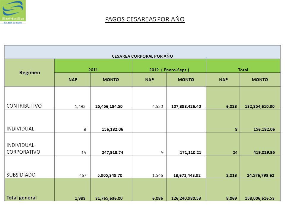 CESAREA CORPORAL POR AÑO Regimen 20112012 ( Enero-Sept.)Total NAPMONTO NAPMONTO NAPMONTO CONTRIBUTIVO 1,493 25,456,184.50 4,530 107,398,426.40 6,023 1