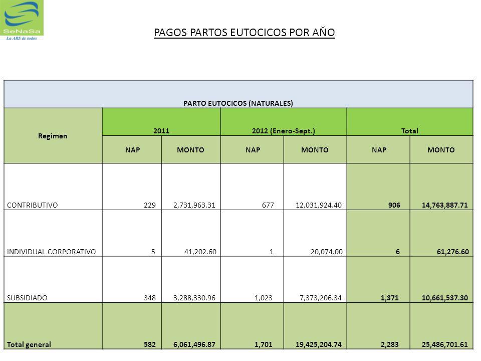 PARTO EUTOCICOS (NATURALES) Regimen 20112012 (Enero-Sept.)Total NAPMONTO NAPMONTO NAPMONTO CONTRIBUTIVO 229 2,731,963.31 677 12,031,924.40 906 14,763,