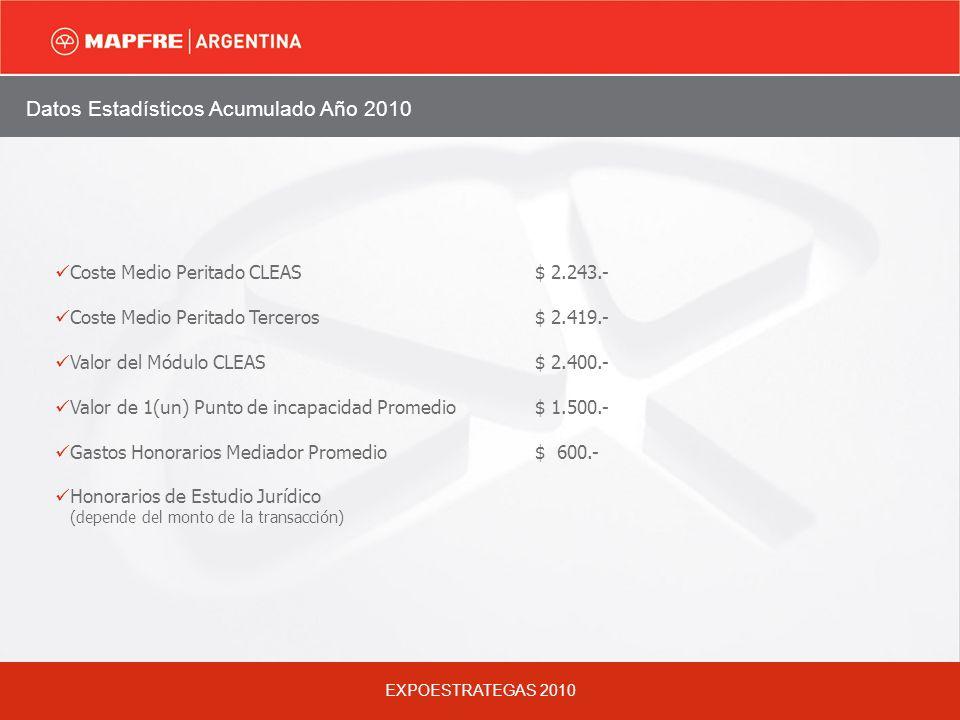 EXPOESTRATEGAS 2010 Datos Estadísticos Acumulado Año 2010 Coste Medio Peritado CLEAS $ 2.243.- Coste Medio Peritado Terceros $ 2.419.- Valor del Módulo CLEAS $ 2.400.- Valor de 1(un) Punto de incapacidad Promedio$ 1.500.- Gastos Honorarios Mediador Promedio $ 600.- Honorarios de Estudio Jurídico (depende del monto de la transacción)