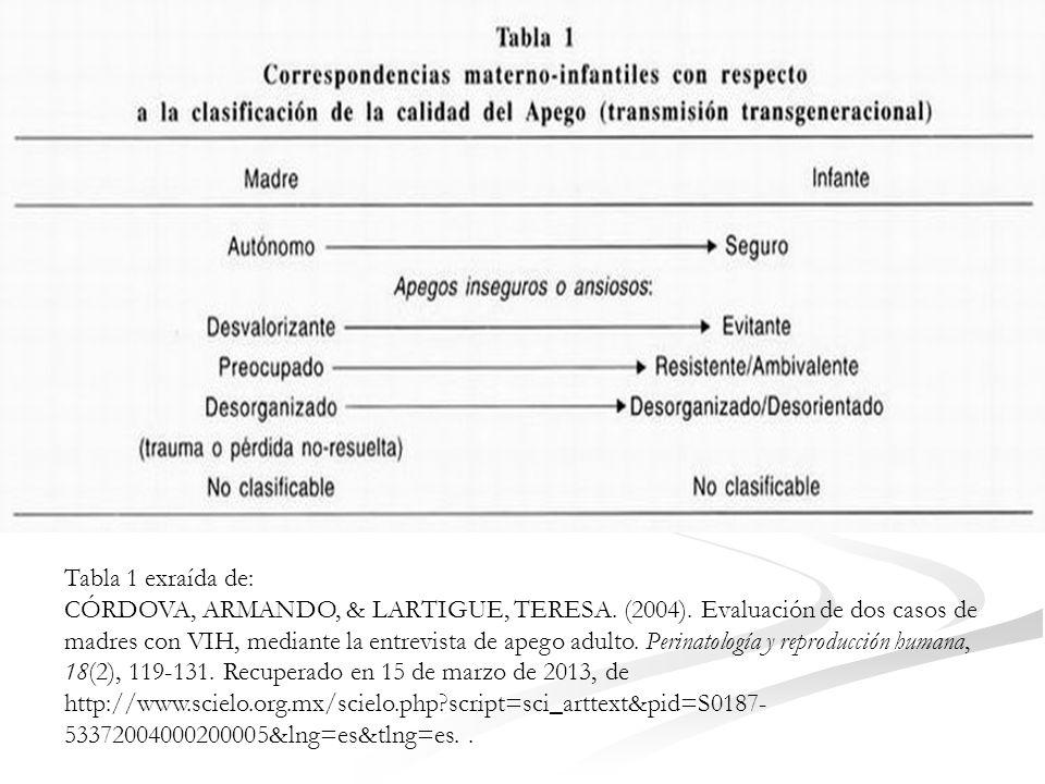 Tabla 1 exraída de: CÓRDOVA, ARMANDO, & LARTIGUE, TERESA.