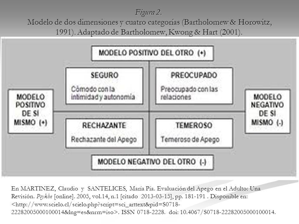 Figura 2.Modelo de dos dimensiones y cuatro categorías (Bartholomew & Horowitz, 1991).