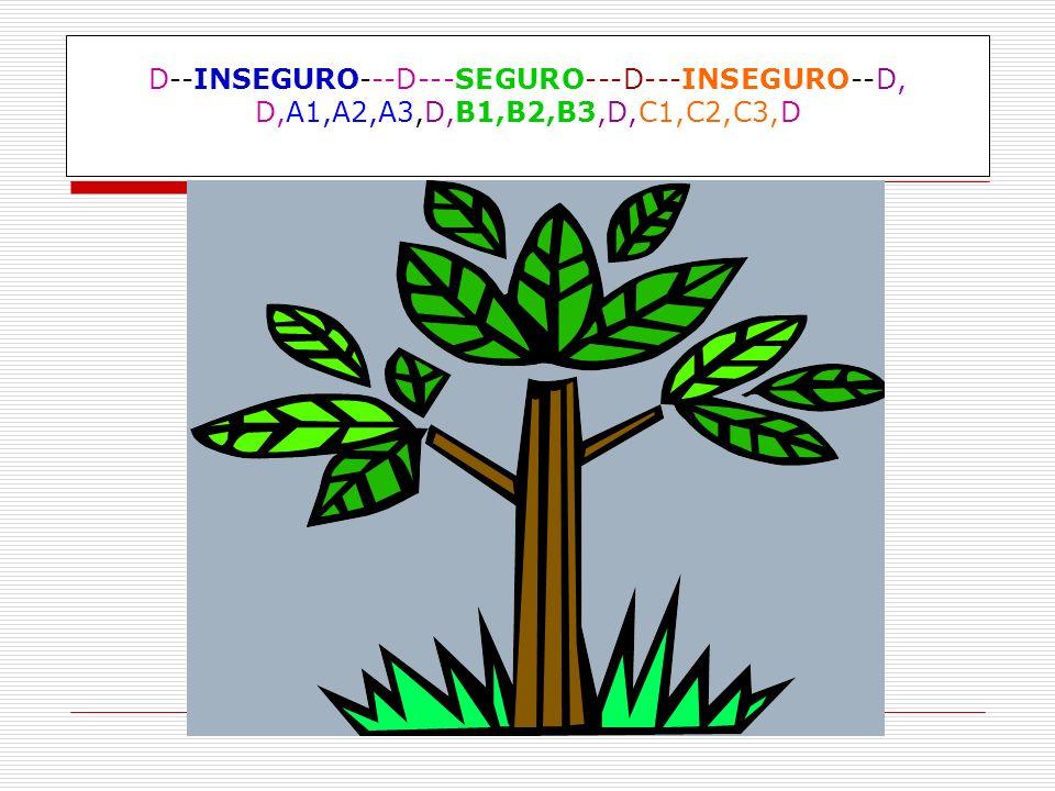 D--INSEGURO---D---SEGURO---D---INSEGURO--D, D,A1,A2,A3,D,B1,B2,B3,D,C1,C2,C3,D