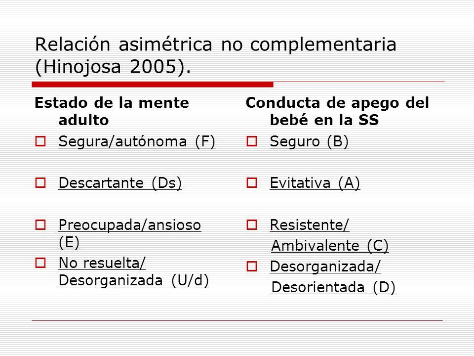 Relación asimétrica no complementaria (Hinojosa 2005). Estado de la mente adulto Segura/autónoma (F) Descartante (Ds) Preocupada/ansioso (E) No resuel