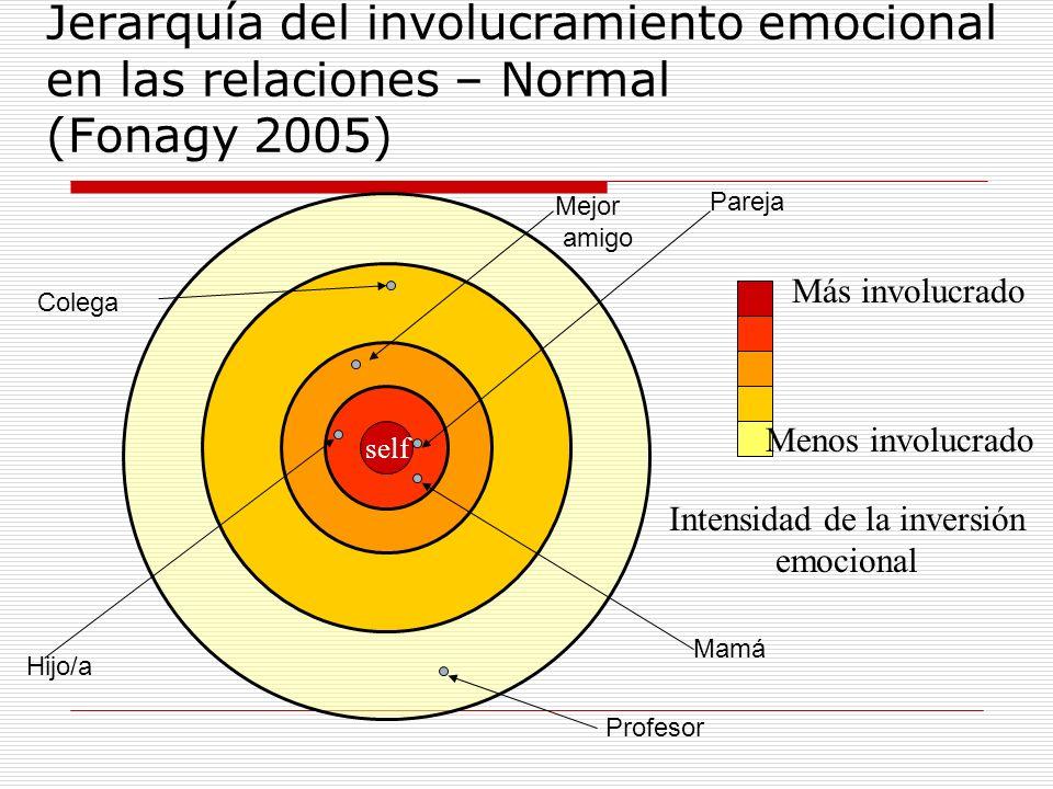 self Jerarquía del involucramiento emocional en las relaciones – Normal (Fonagy 2005) self Intensidad de la inversión emocional Más involucrado Menos