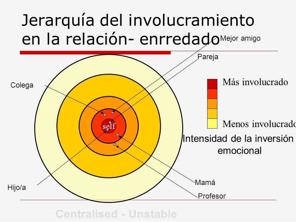 self Jerarquía del involucramiento en la relación- enrredado self Intensidad de la inversión emocional Más involucrado Menos involucrado Mamá Pareja H