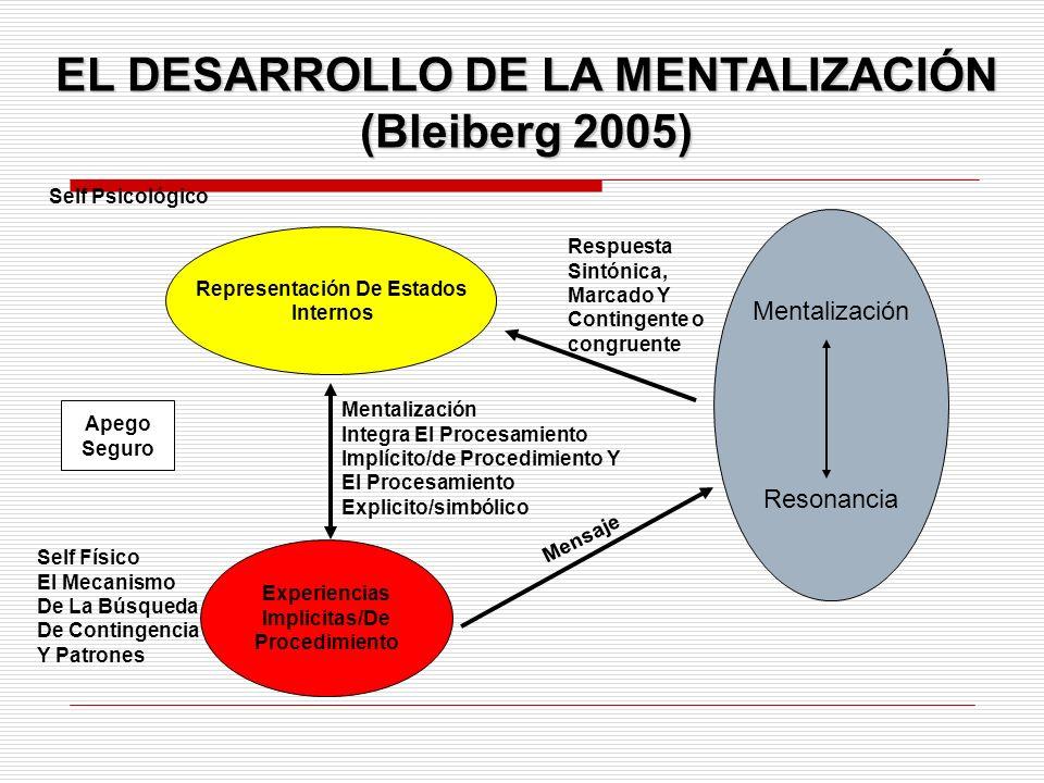 EL DESARROLLO DE LA MENTALIZACIÓN (Bleiberg 2005) Representación De Estados Internos Self Psicológico Respuesta Sintónica, Marcado Y Contingente o con