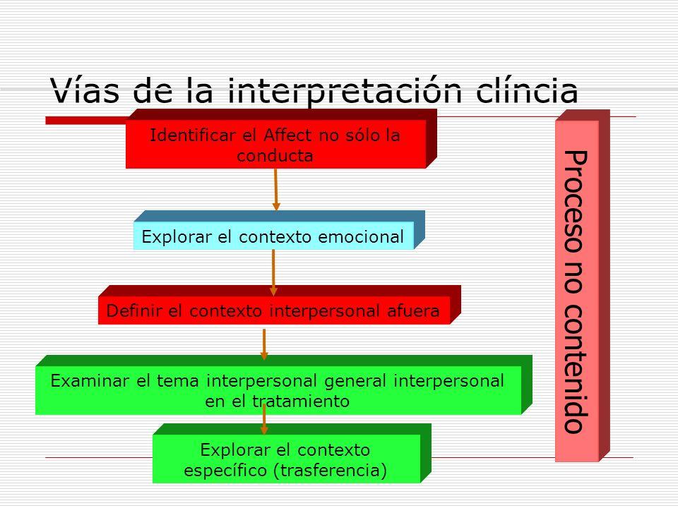 Vías de la interpretación clíncia Identificar el Affect no sólo la conducta Explorar el contexto emocional Definir el contexto interpersonal afuera Ex