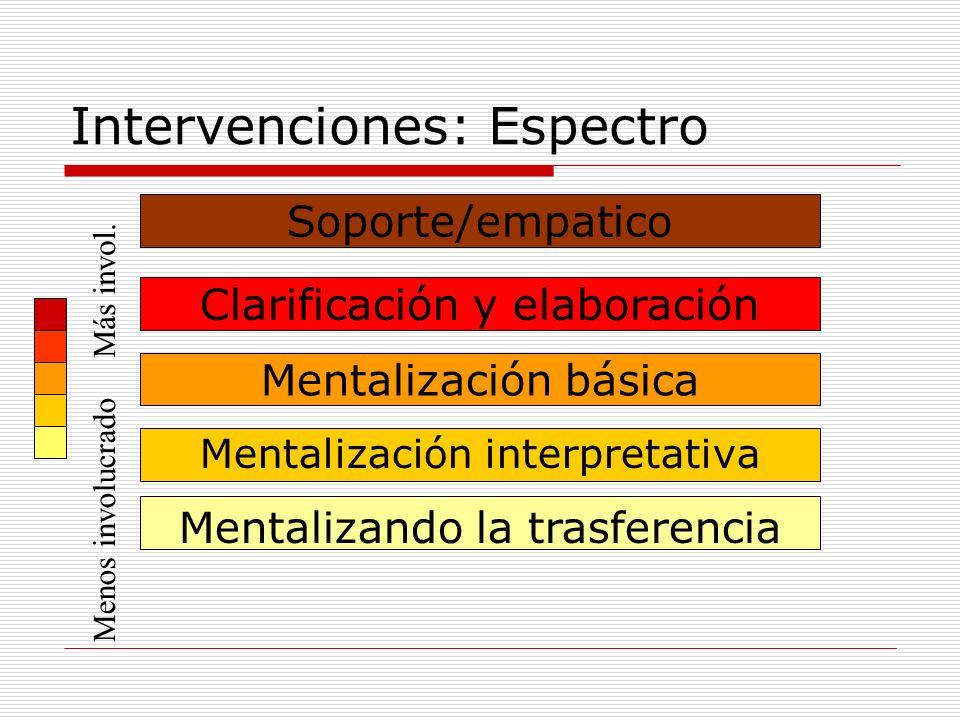 Intervenciones: Espectro Soporte/empatico Clarificación y elaboración Mentalización básica Mentalización interpretativa Mentalizando la trasferencia M