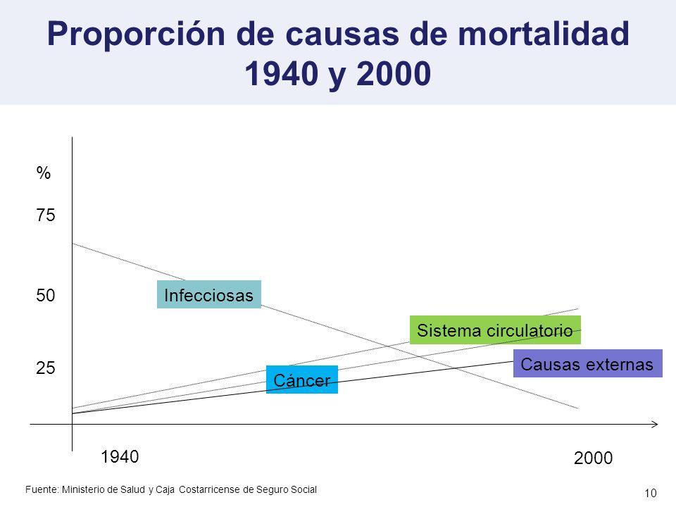Proporción de causas de mortalidad 1940 y 2000 10 1940 2000 % 50 75 25 Infecciosas Sistema circulatorio Cáncer Causas externas Fuente: Ministerio de S
