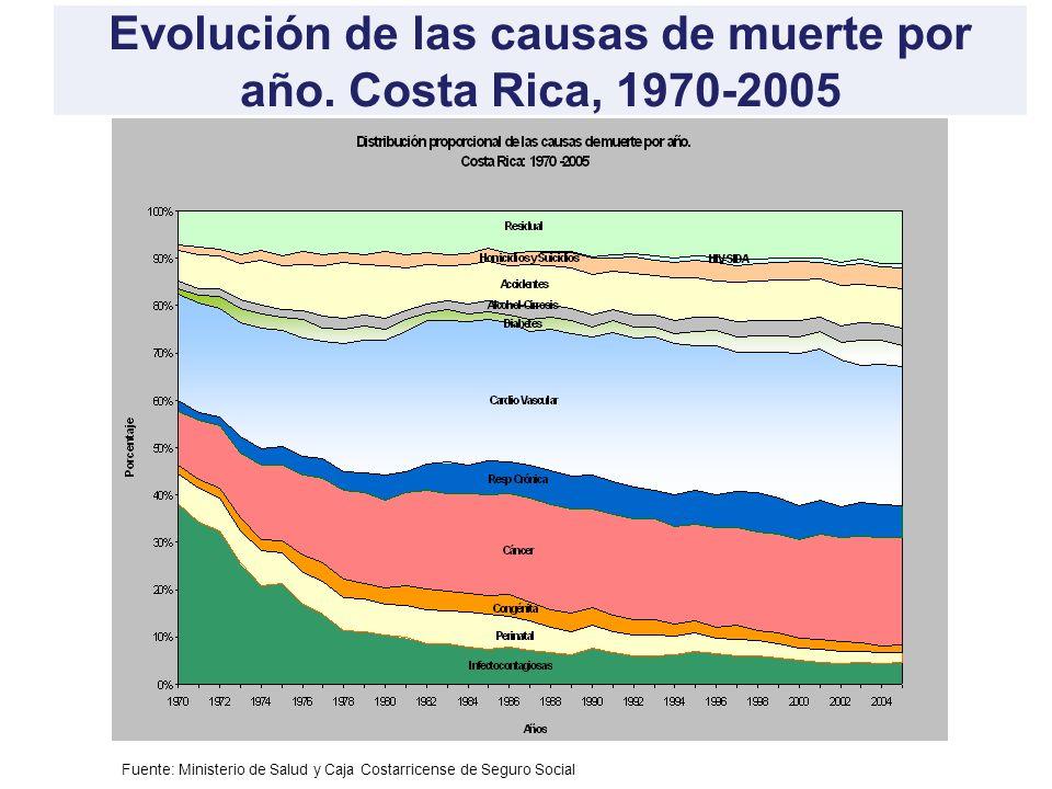 Evolución de las causas de muerte por año. Costa Rica, 1970-2005 Fuente: Ministerio de Salud y Caja Costarricense de Seguro Social