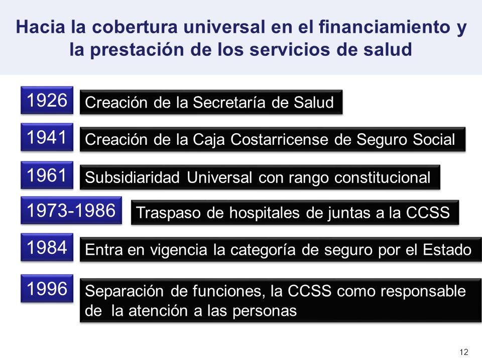 Hacia la cobertura universal en el financiamiento y la prestación de los servicios de salud 12 1926 Creación de la Secretaría de Salud 1941 Creación d