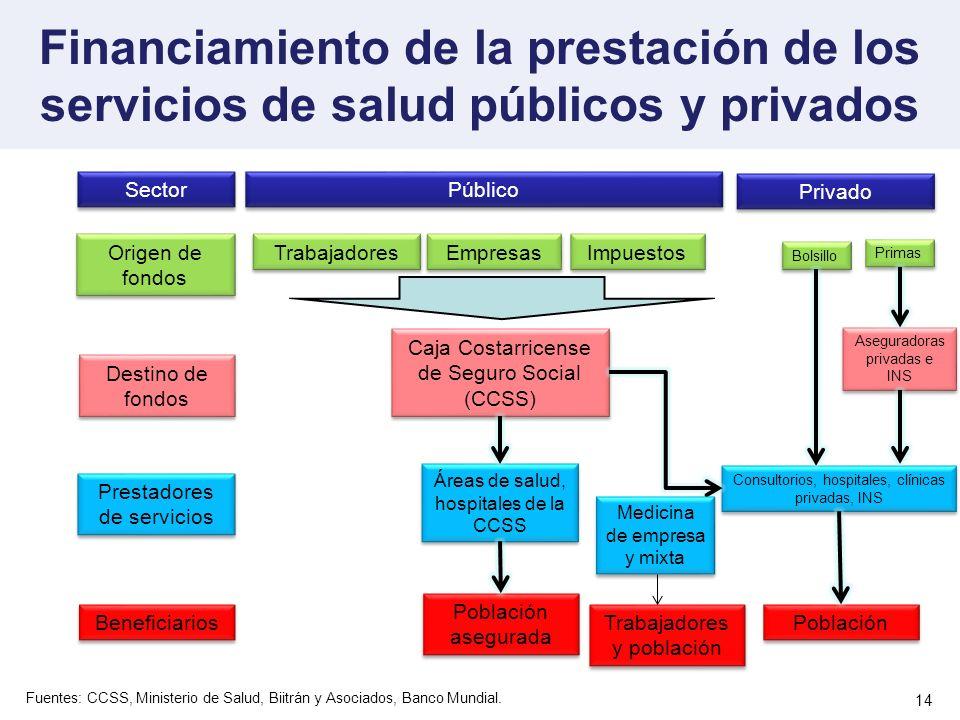 14 Financiamiento de la prestación de los servicios de salud públicos y privados Fuentes: CCSS, Ministerio de Salud, Biitrán y Asociados, Banco Mundia