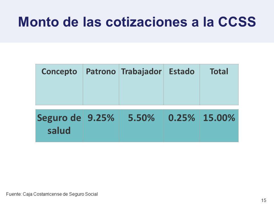 Monto de las cotizaciones a la CCSS 15 ConceptoPatronoTrabajadorEstadoTotal Seguro de salud 9.25%5.50%0.25%15.00% Fuente: Caja Costarricense de Seguro