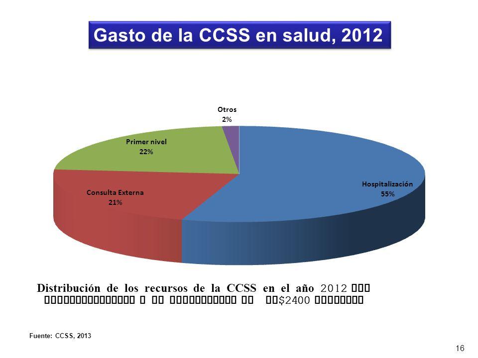 16 Gasto de la CCSS en salud, 2012 Fuente: CCSS, 2013