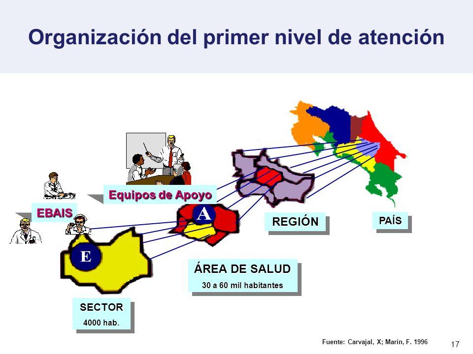 17 Organización del primer nivel de atenciónEBAIS REGIÓNREGIÓN PAÍSPAÍS ÁREA DE SALUD 30 a 60 mil habitantes ÁREA DE SALUD 30 a 60 mil habitantes SECT