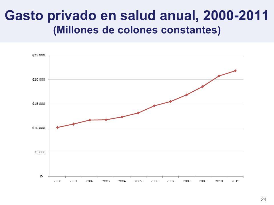 Gasto privado en salud anual, 2000-2011 (Millones de colones constantes) 24