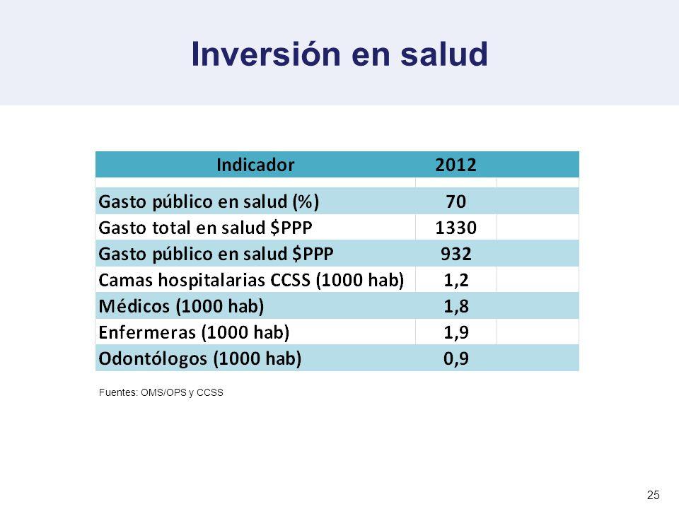Inversión en salud 25 Fuentes: OMS/OPS y CCSS