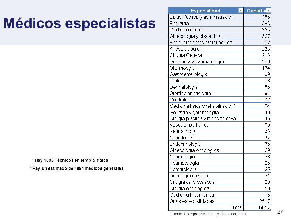 Médicos especialistas 27 * Hay 1005 Técnicos en terapia física **Hay un estimado de 7684 médicos generales Fuente: Colegio de Médicos y Cirujanos, 201
