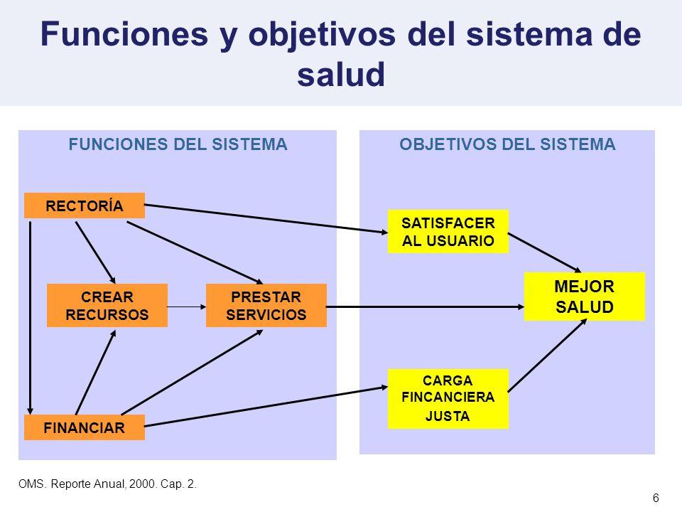 6 Funciones y objetivos del sistema de salud FUNCIONES DEL SISTEMAOBJETIVOS DEL SISTEMA RECTORÍA CREAR RECURSOS PRESTAR SERVICIOS FINANCIAR SATISFACER