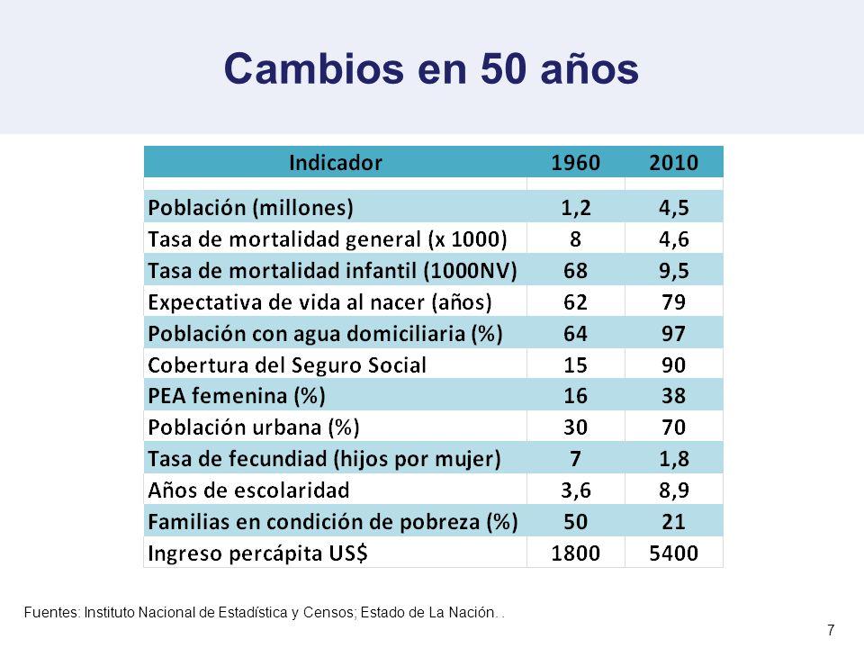 Pirámide poblacional.Cifras relativas. Costa Rica, 1950, 2010, 2035 Fuente: Ministerio de Salud.