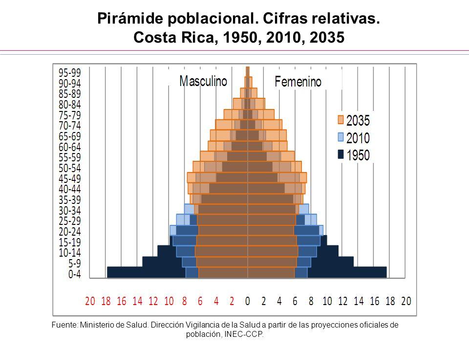 Pirámide poblacional. Cifras relativas. Costa Rica, 1950, 2010, 2035 Fuente: Ministerio de Salud. Dirección Vigilancia de la Salud a partir de las pro