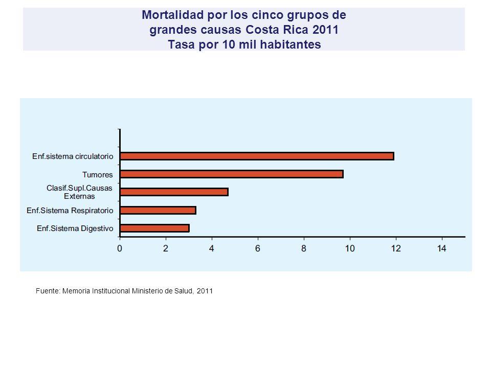 Proporción de causas de mortalidad 1940 y 2000 10 1940 2000 % 50 75 25 Infecciosas Sistema circulatorio Cáncer Causas externas Fuente: Ministerio de Salud y Caja Costarricense de Seguro Social