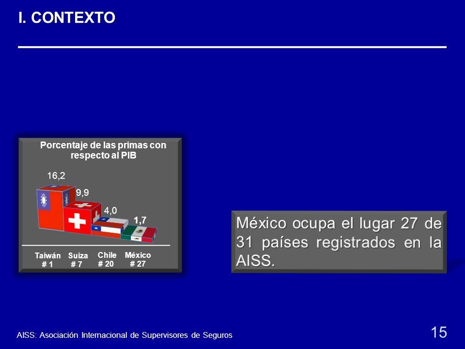 Taiwán # 1 Suiza # 7 Chile # 20 México # 27 15 AISS: Asociación Internacional de Supervisores de Seguros I. CONTEXTO